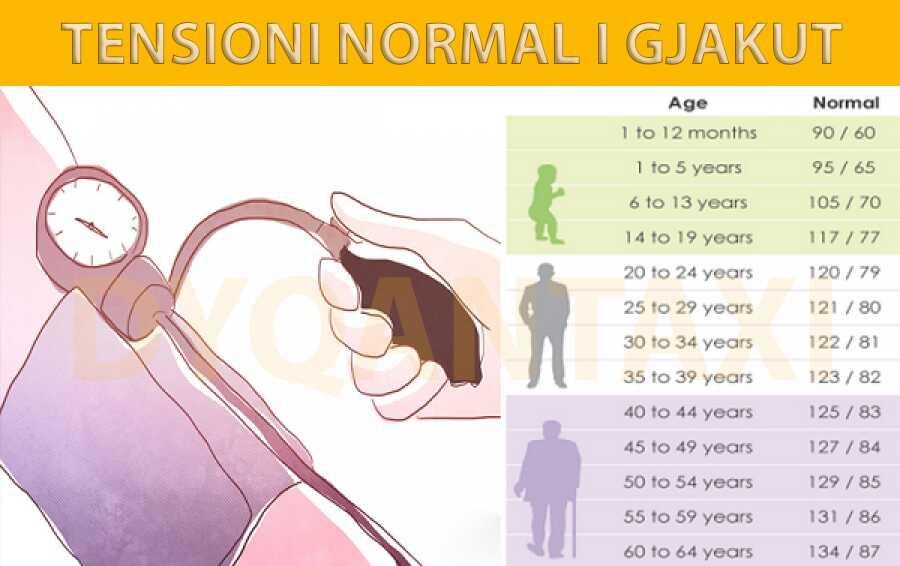 TENSIONI NORMAL PULSI I ZEMRES